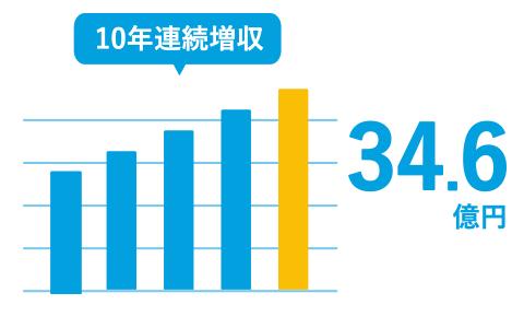 売上推移 10年連続増収 34.6億円 食品関係のお客さまが多いから景気にもあまり影響されません。