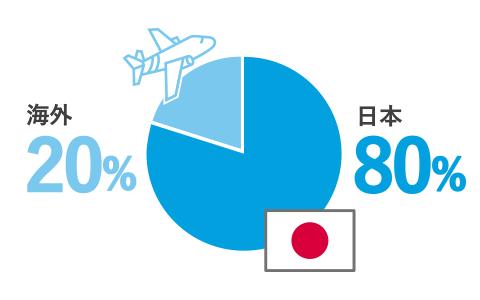 日本80% 海外20% 海外の代理店を通じて販売網を拡大中!