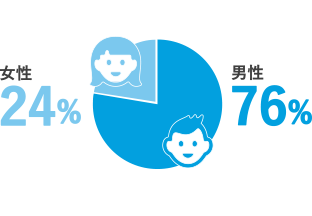 女性管理職の割合は10%。女性が活躍しやすい職場です。