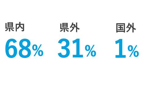 県内68% 県外31% 国外1%