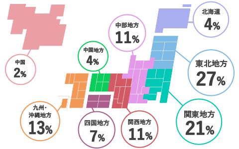 北海道4% 東北地方27% 関東地方21% 中部地方11% 関西地方11% 中国地方4% 四国地方7% 九州・沖縄地方13% 中国2%