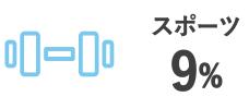 スポーツ 9%