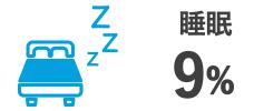 睡眠 9%