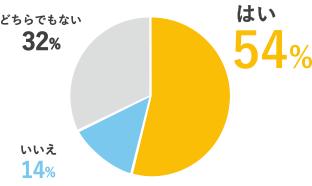 仕事の裁量はあると思いますか? はい54% いいえ14% どちらでもない32%