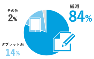 紙派84% タブレット派14% その他2%