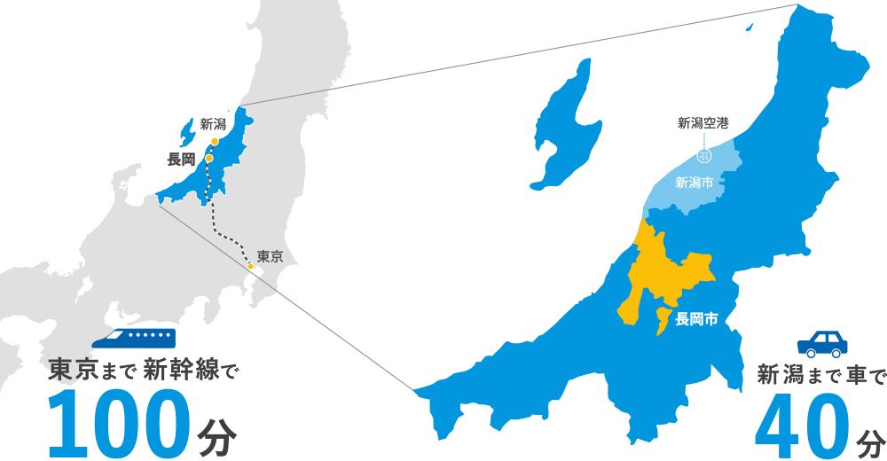 東京まで新幹線で100分、新潟まで車で40分